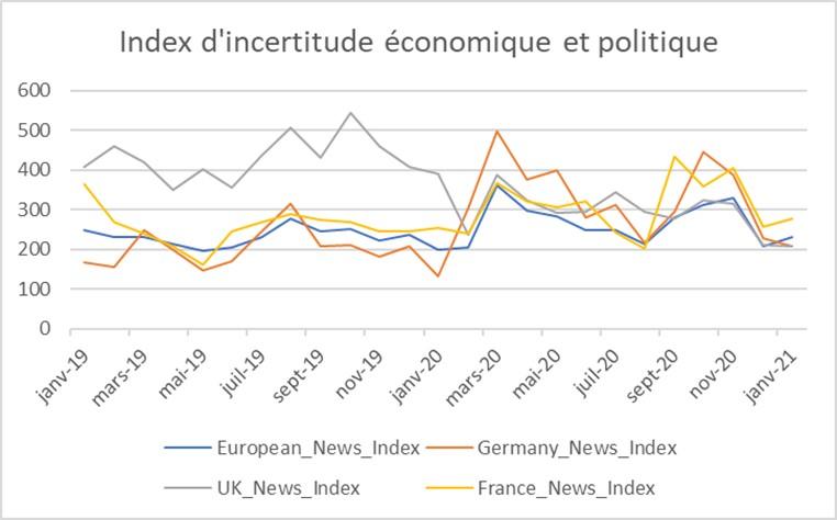 index-incertitude