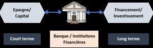 Intermédiation bancaire économie