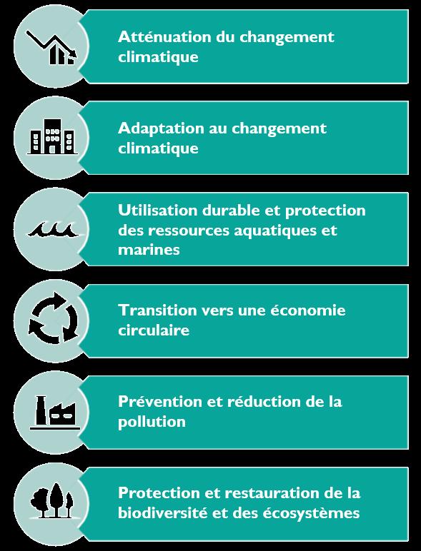 6-objectifs-taxonomie-verte