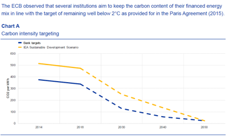 bank-target-sustainable-development