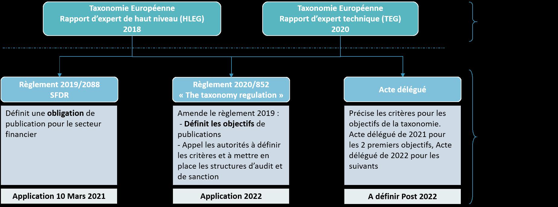 reglementation-taxonomie-verte